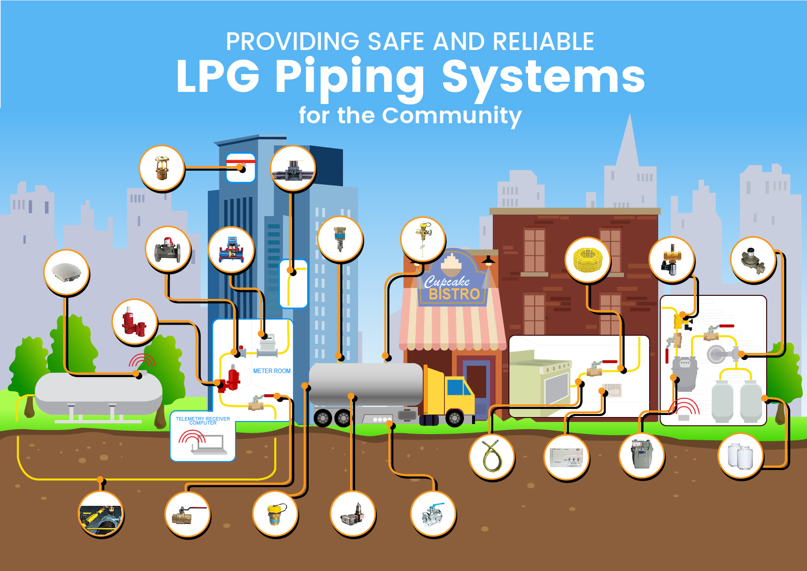 SEGroup LPG Piping Systems