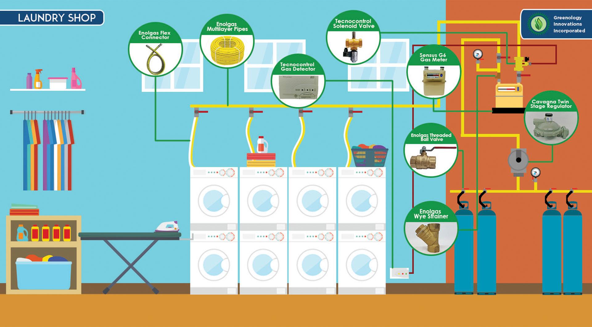 Laundry Infographics - SEGroup