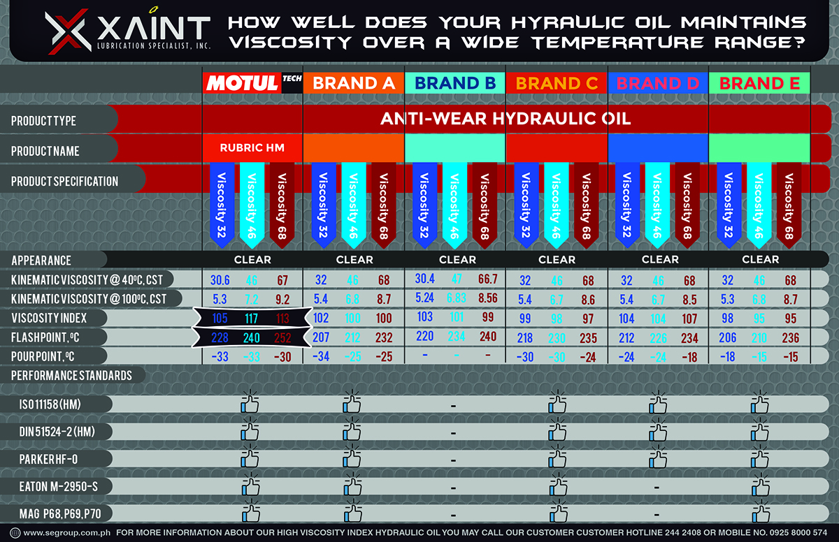 Hydraulic Oil Comparison
